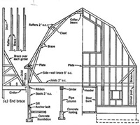 Transfer of forces main besides Barn Features further House Framing Or Rough Carpentr additionally 107312403597415067 together with 255 Wamisco Rd Eastham Ma 02642. on single story with gable roof