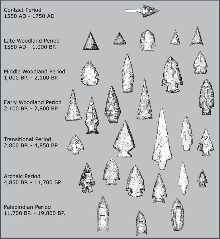Native Pa Plants: PHMC > Pennsylvania Archaeology